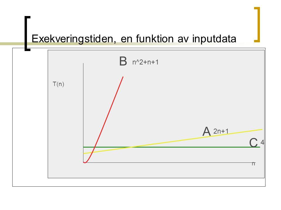 Exekveringstiden, en funktion av inputdata