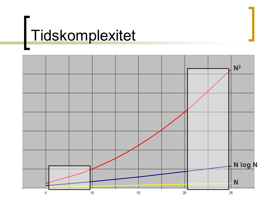 Tidskomplexitet N2 N log N N