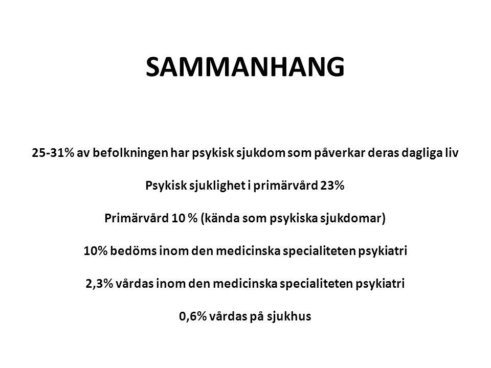 SAMMANHANG 25-31% av befolkningen har psykisk sjukdom som påverkar deras dagliga liv. Psykisk sjuklighet i primärvård 23%