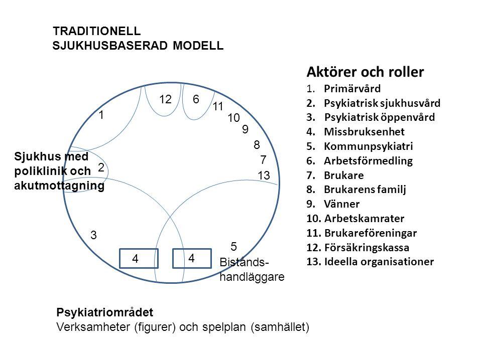 Aktörer och roller TRADITIONELL SJUKHUSBASERAD MODELL 1. Primärvård