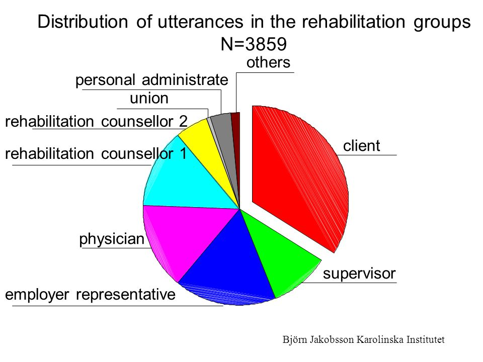 Distribution of utterances in the rehabilitation groups N=3859
