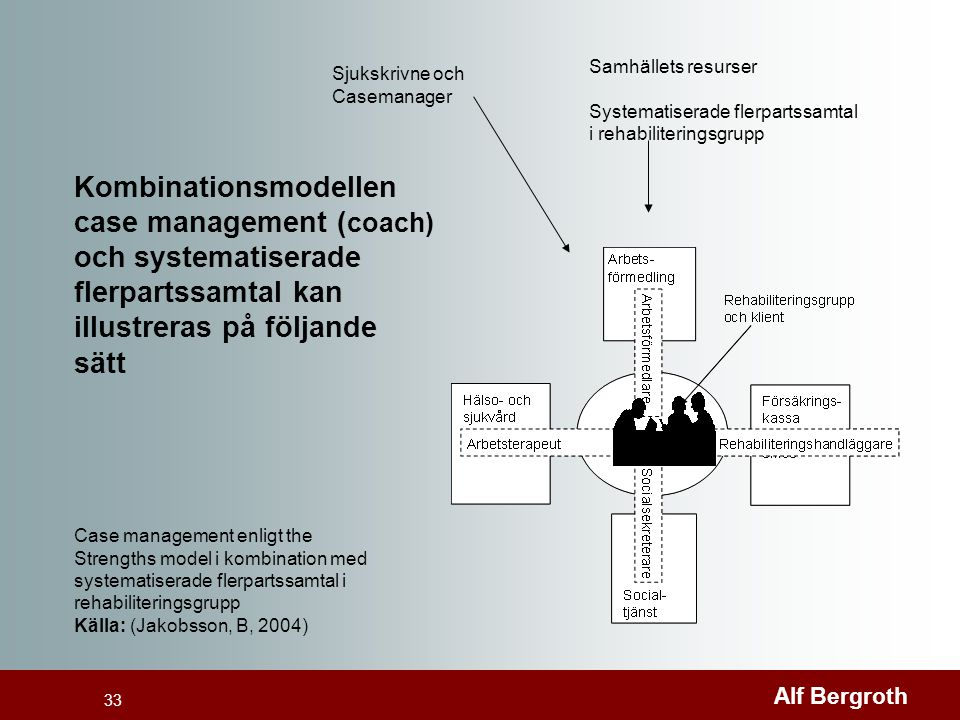 Kombinationsmodellen case management (coach)