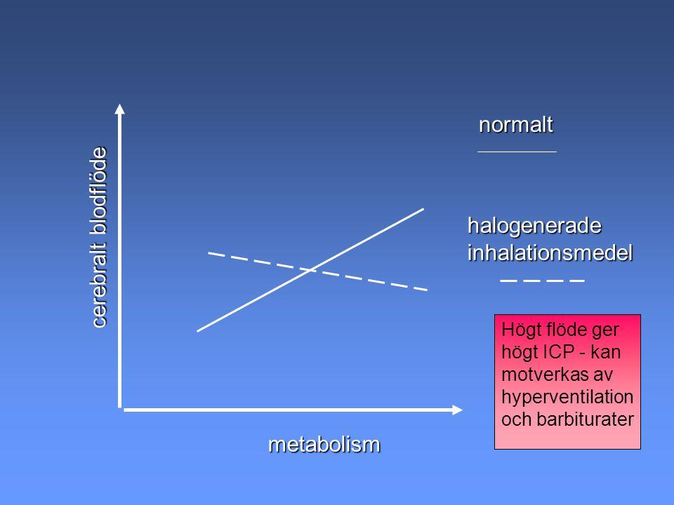 normalt cerebralt blodflöde halogenerade inhalationsmedel metabolism