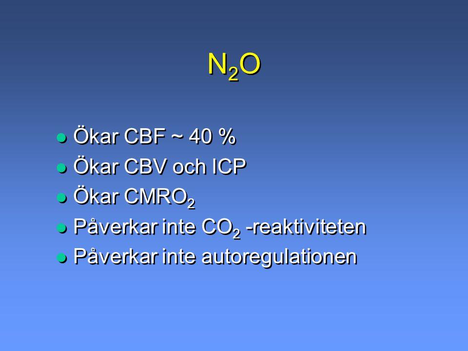 N2O Ökar CBF ~ 40 % Ökar CBV och ICP Ökar CMRO2