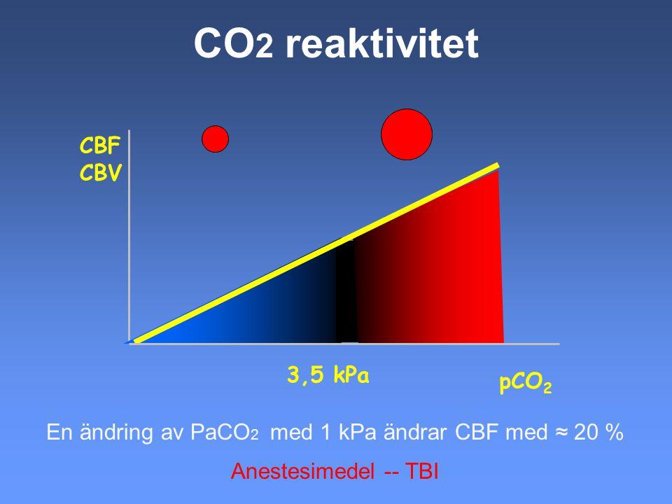 CO2 reaktivitet CBF CBV 3,5 kPa pCO2