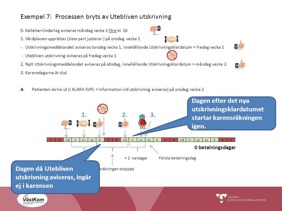 Exempel 7: Processen bryts av Utebliven utskrivning