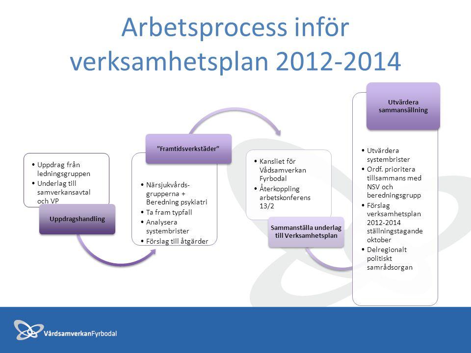Arbetsprocess inför verksamhetsplan 2012-2014