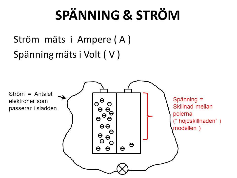 SPÄNNING & STRÖM Ström mäts i Ampere ( A ) Spänning mäts i Volt ( V )