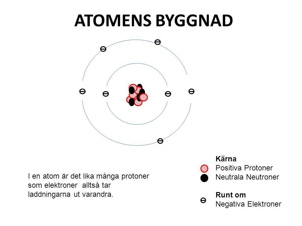 ATOMENS BYGGNAD Kärna Positiva Protoner Neutrala Neutroner Runt om