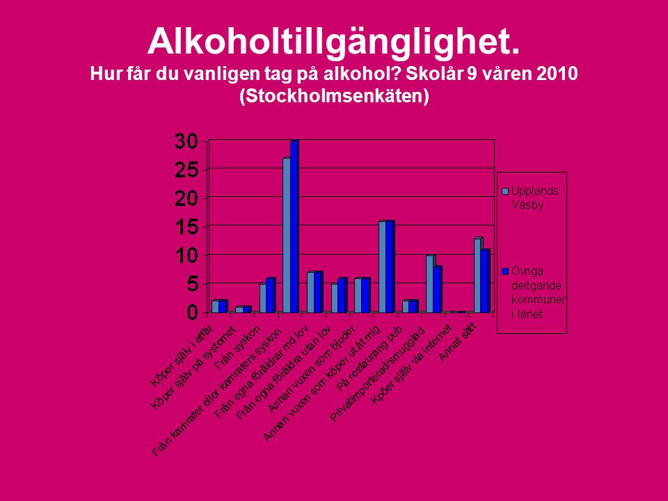 Alkoholtillgänglighet. Hur får du vanligen tag på alkohol