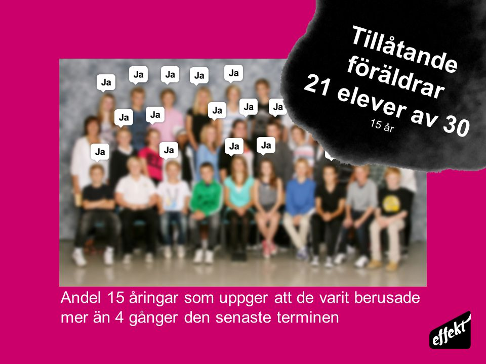 Tillåtande föräldrar 21 elever av 30 15 år