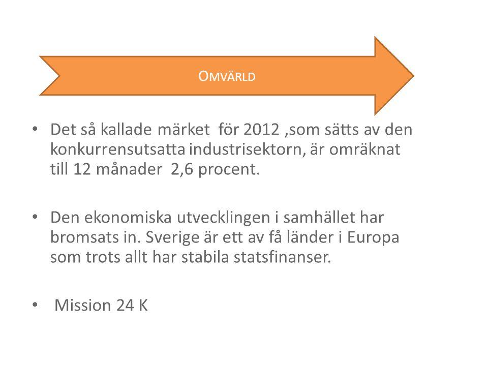 Omvärld Det så kallade märket för 2012 ,som sätts av den konkurrensutsatta industrisektorn, är omräknat till 12 månader 2,6 procent.