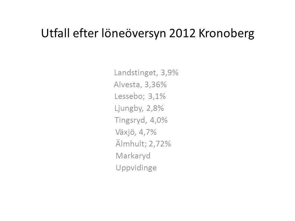 Utfall efter löneöversyn 2012 Kronoberg