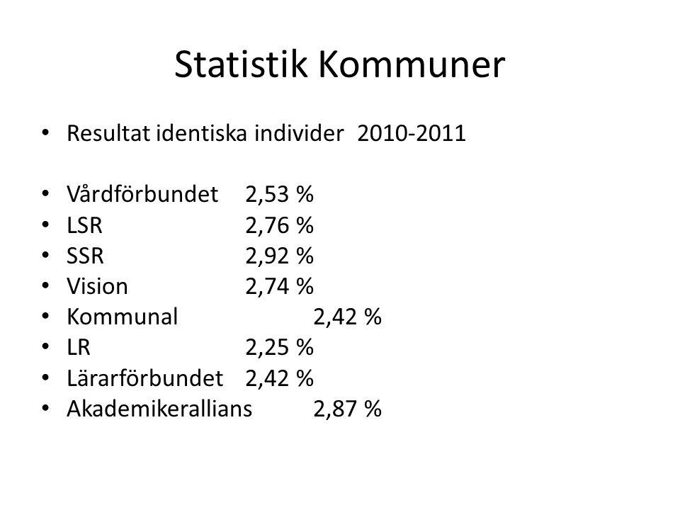 Statistik Kommuner Resultat identiska individer 2010-2011