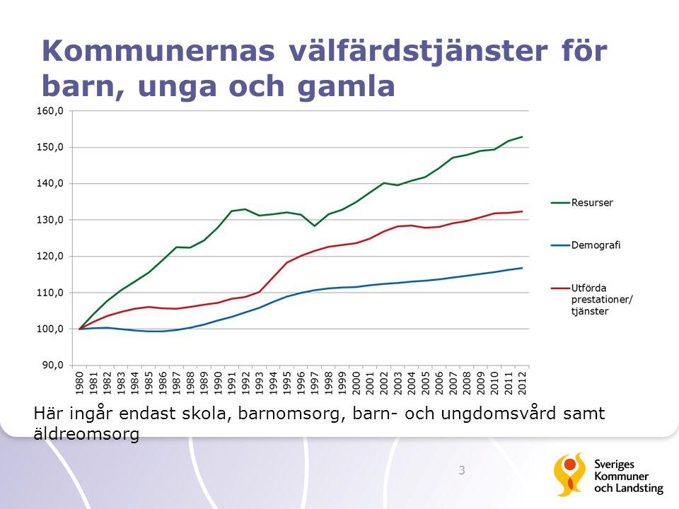 Kommunernas välfärdstjänster för barn, unga och gamla