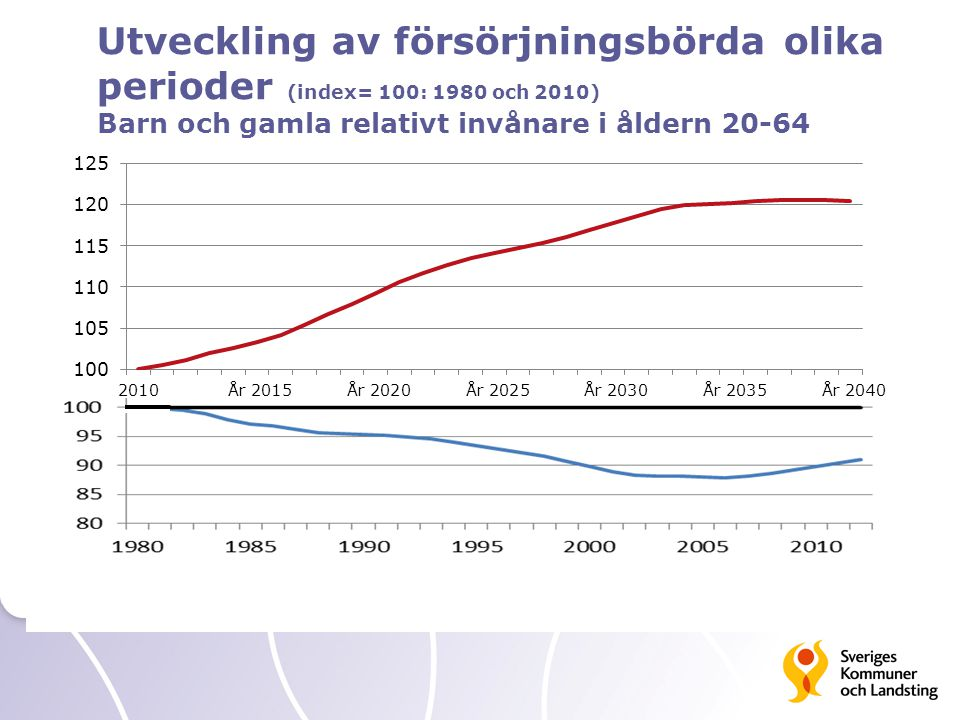 Utveckling av försörjningsbörda olika perioder (index= 100: 1980 och 2010)