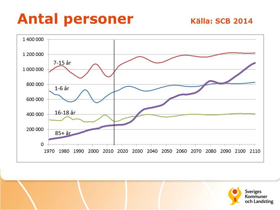 Antal personer Källa: SCB 2014