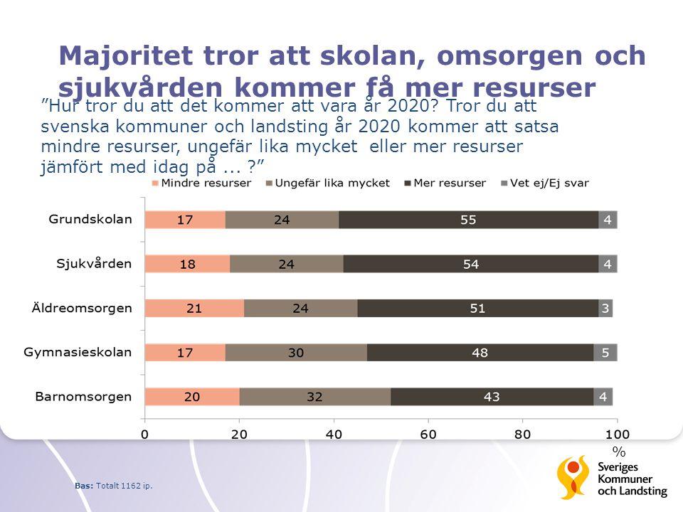 Majoritet tror att skolan, omsorgen och sjukvården kommer få mer resurser