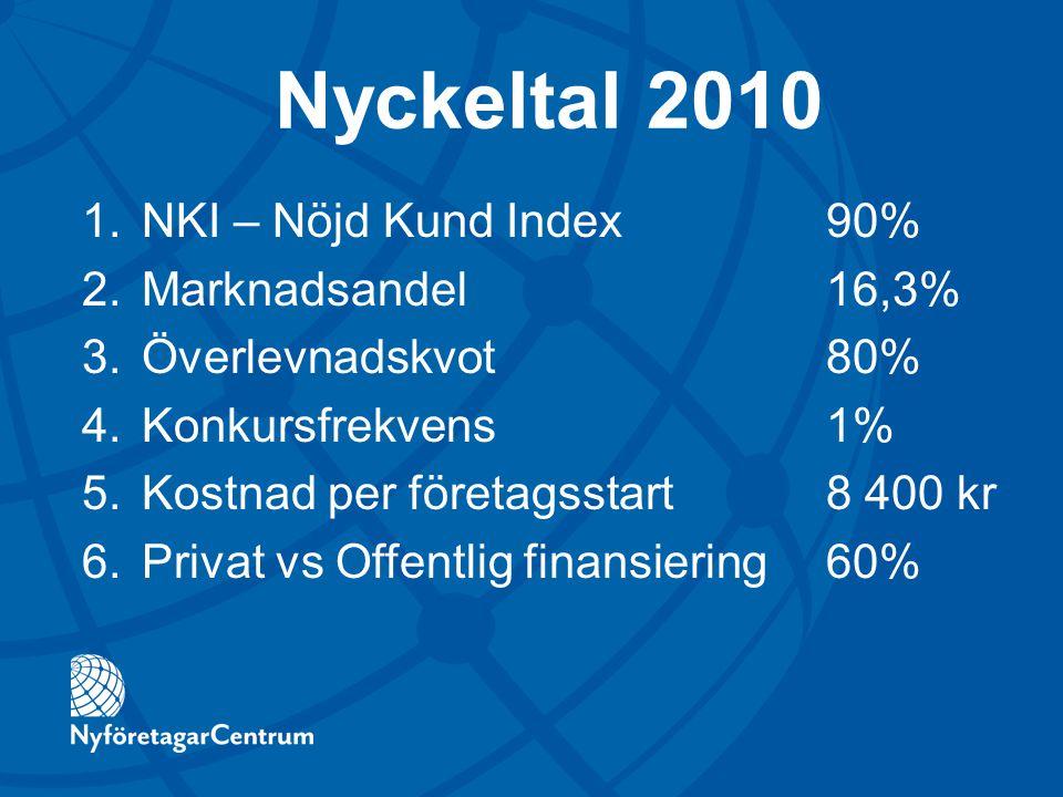 Nyckeltal 2010 NKI – Nöjd Kund Index 90% Marknadsandel 16,3%