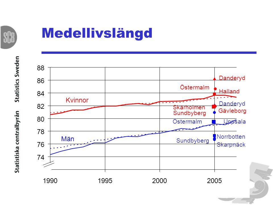 Medellivslängd 88 86 84 Kvinnor 82 80 78 Män 76 74 72 1990 1995 2000