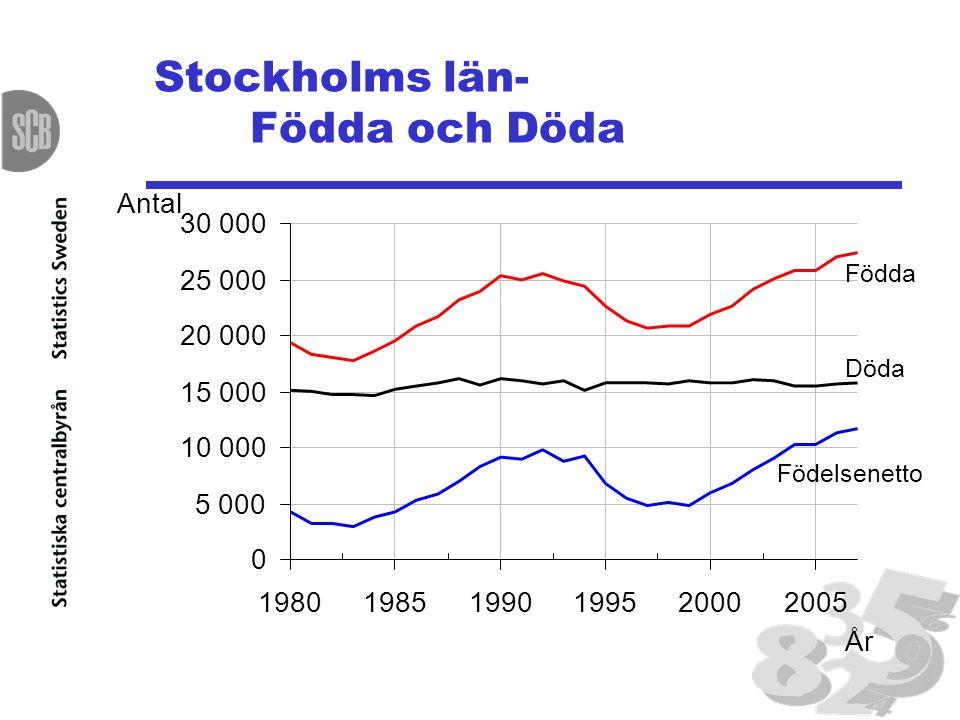Stockholms län- Födda och Döda