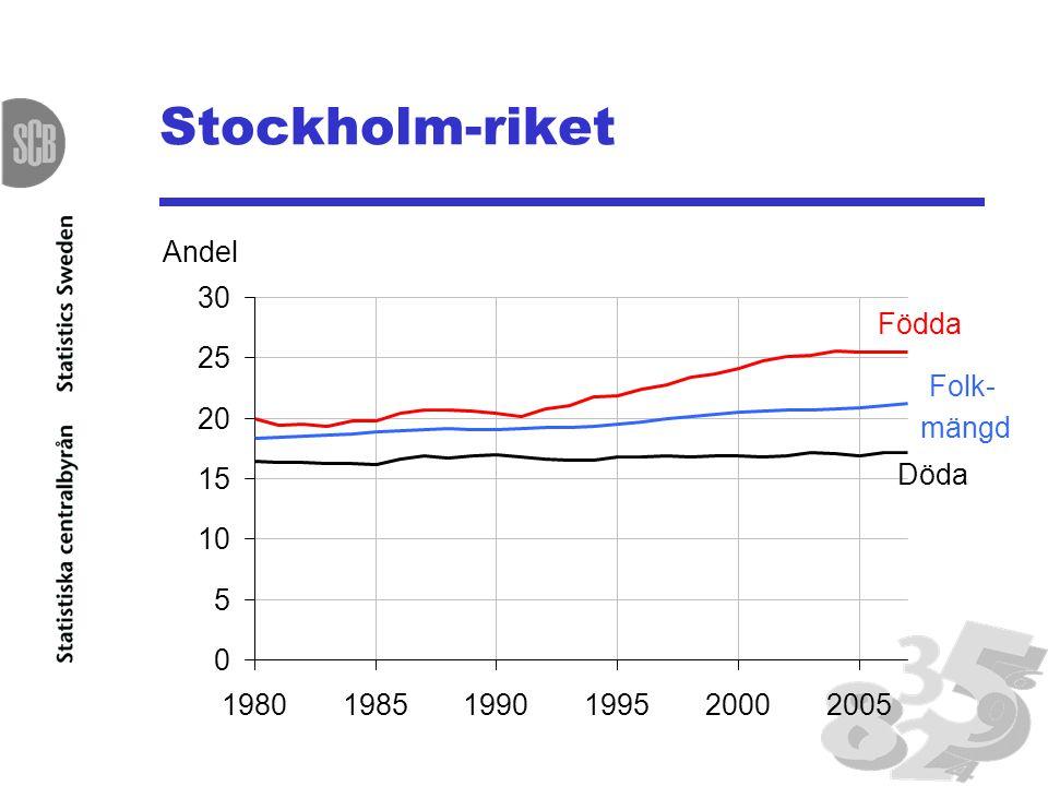 Stockholm-riket Andel 30 Födda 25 Folk- 20 mängd 15 Döda 10 5 1980