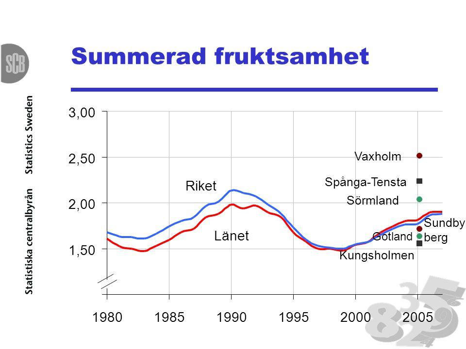 Summerad fruktsamhet 3,00 2,50 Riket 2,00 Länet 1,50 1,00 1980 1985