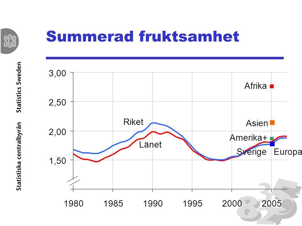 Summerad fruktsamhet 3,00 Afrika 2,50 Riket Asien 2,00 Amerika+ Länet