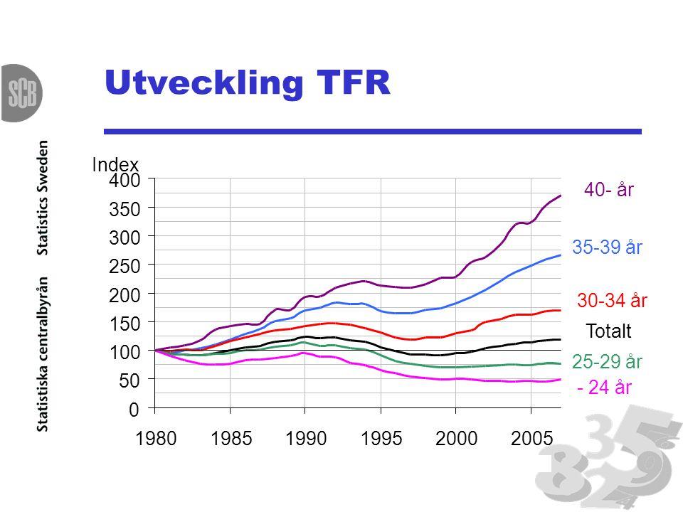 Utveckling TFR Index 400 40- år 350 300 35-39 år 250 200 30-34 år 150