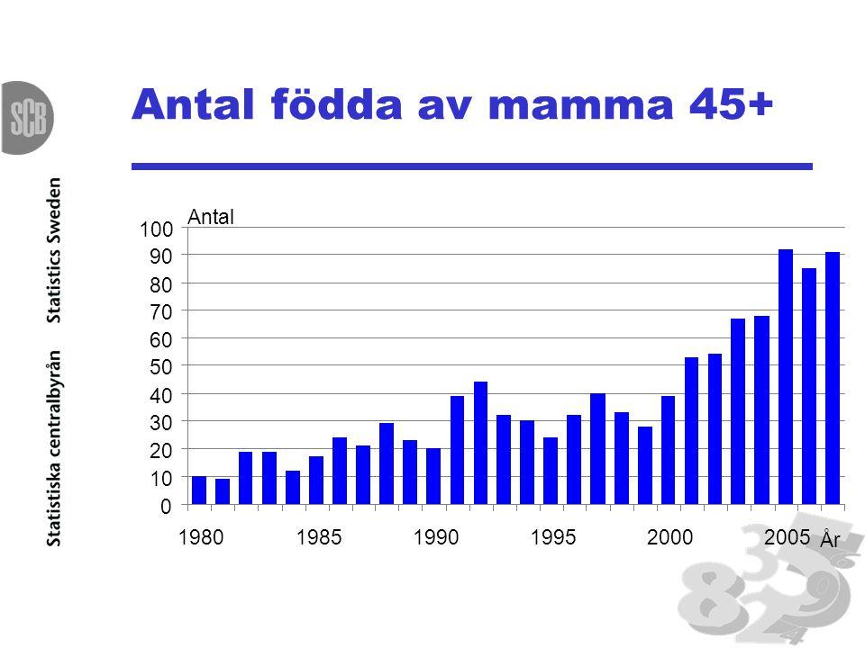 Antal födda av mamma 45+ Antal 100 90 80 70 60 50 40 30 20 10 1980