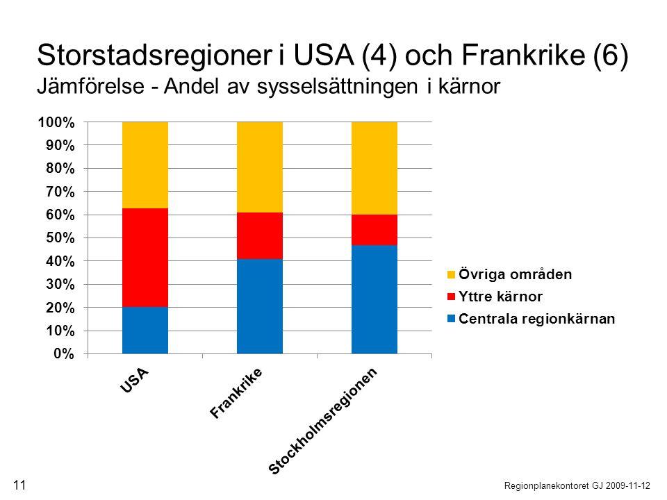 Storstadsregioner i USA (4) och Frankrike (6)