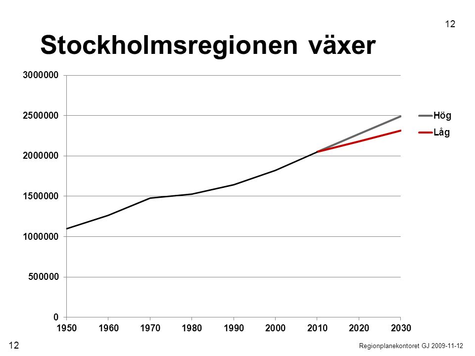 Stockholmsregionen växer