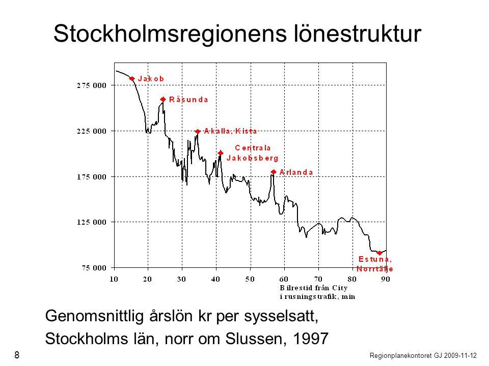 Stockholmsregionens lönestruktur