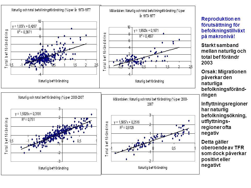Reproduktion en förutsättning för befolkningstillväxt på makronivå!