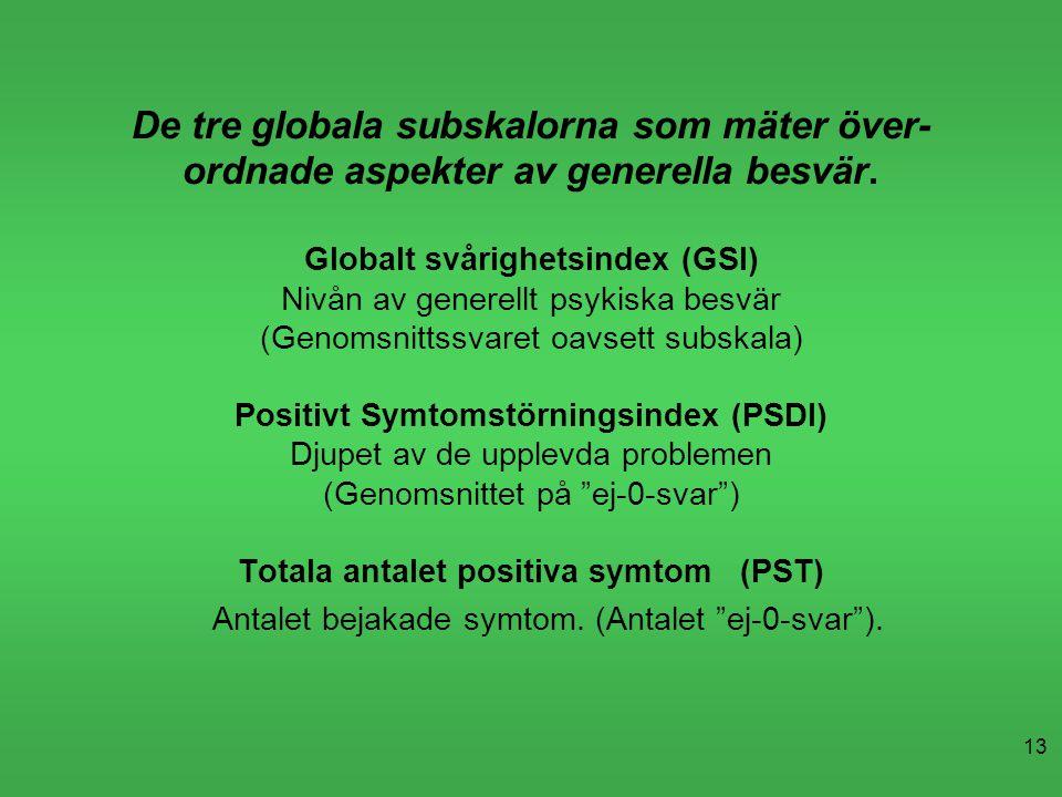 De tre globala subskalorna som mäter över- ordnade aspekter av generella besvär. Globalt svårighetsindex (GSI) Nivån av generellt psykiska besvär (Genomsnittssvaret oavsett subskala) Positivt Symtomstörningsindex (PSDI) Djupet av de upplevda problemen (Genomsnittet på ej-0-svar ) Totala antalet positiva symtom (PST) Antalet bejakade symtom. (Antalet ej-0-svar ).