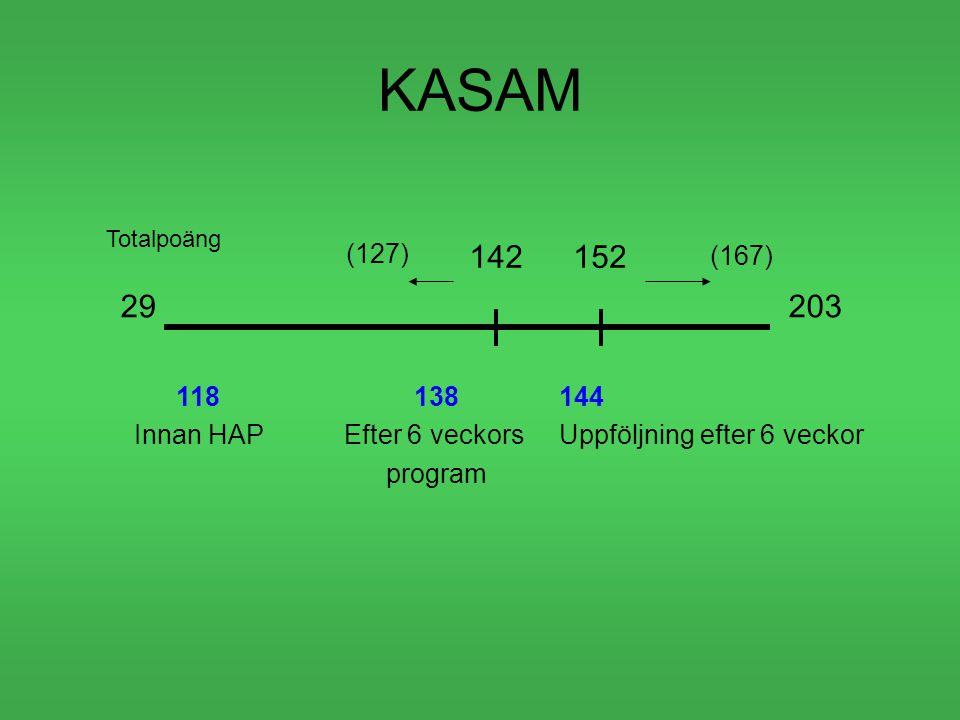 KASAM 29 203 142 152 (127) (167) 118 Innan HAP 138 Efter 6 veckors