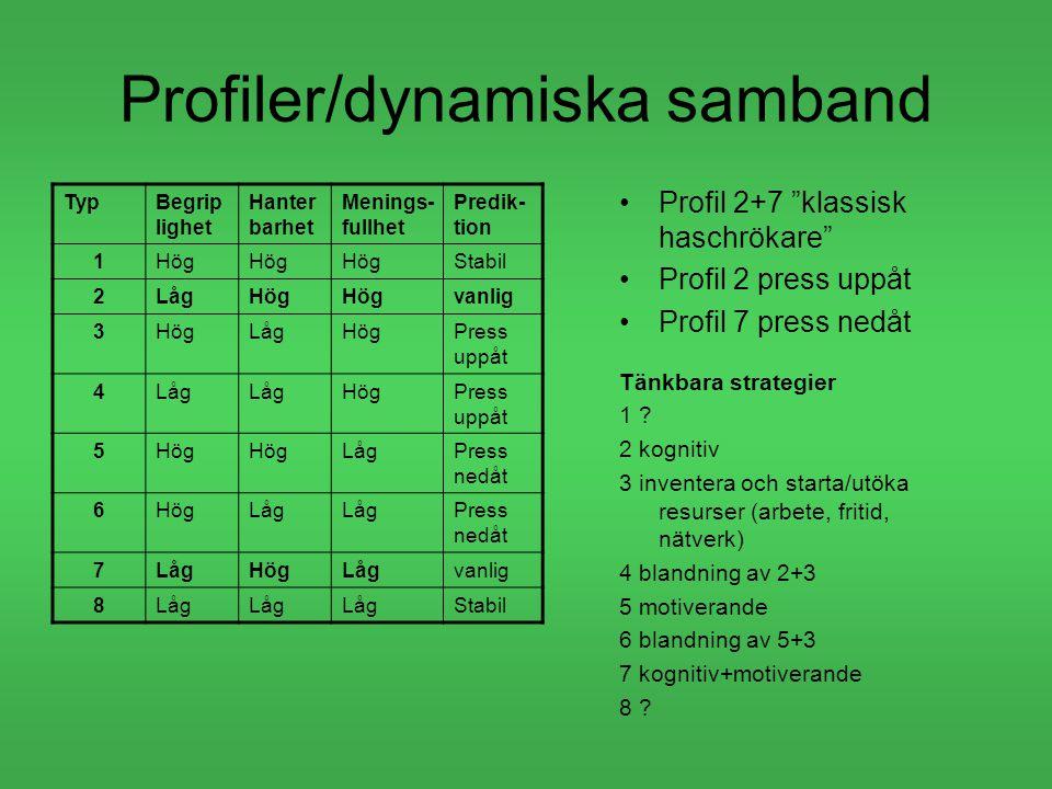 Profiler/dynamiska samband
