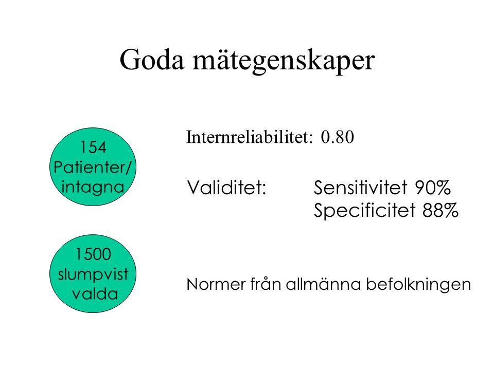 Goda mätegenskaper Internreliabilitet: 0.80