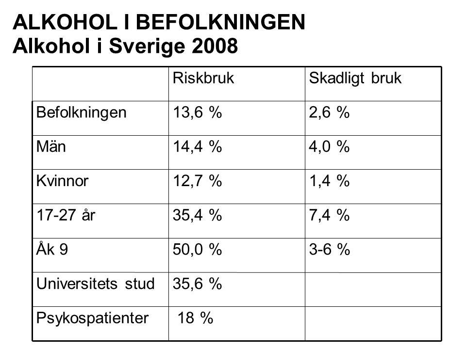 ALKOHOL I BEFOLKNINGEN Alkohol i Sverige 2008