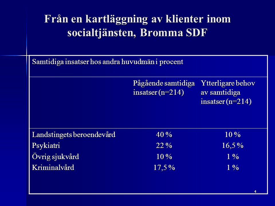 Från en kartläggning av klienter inom socialtjänsten, Bromma SDF