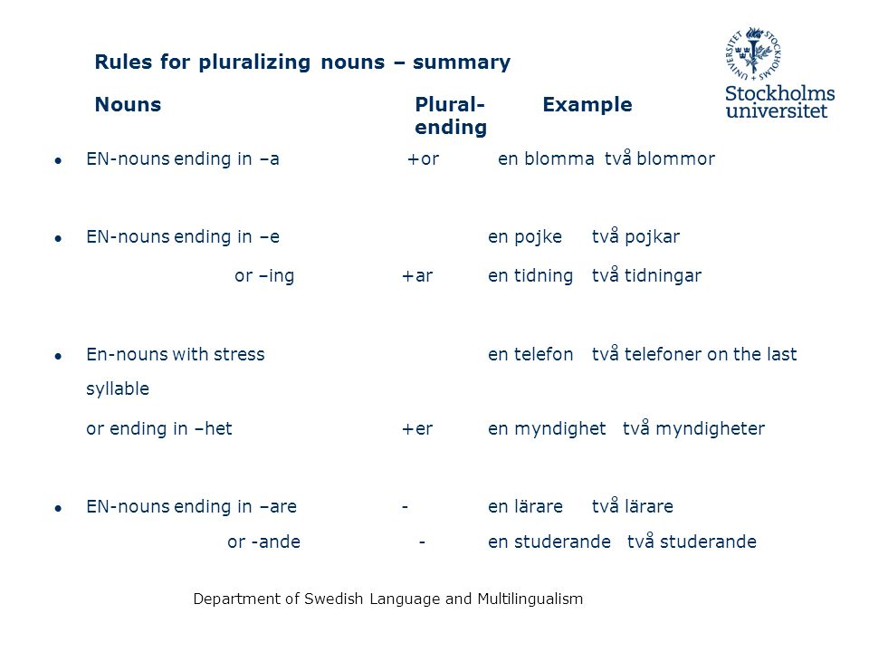 Rules for pluralizing nouns – summary Nouns Plural- Example ending