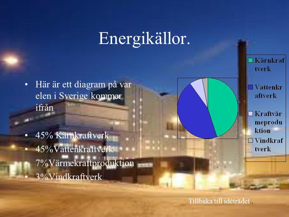Energikällor. Här är ett diagram på var elen i Sverige kommer ifrån