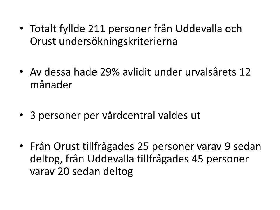 Totalt fyllde 211 personer från Uddevalla och Orust undersökningskriterierna