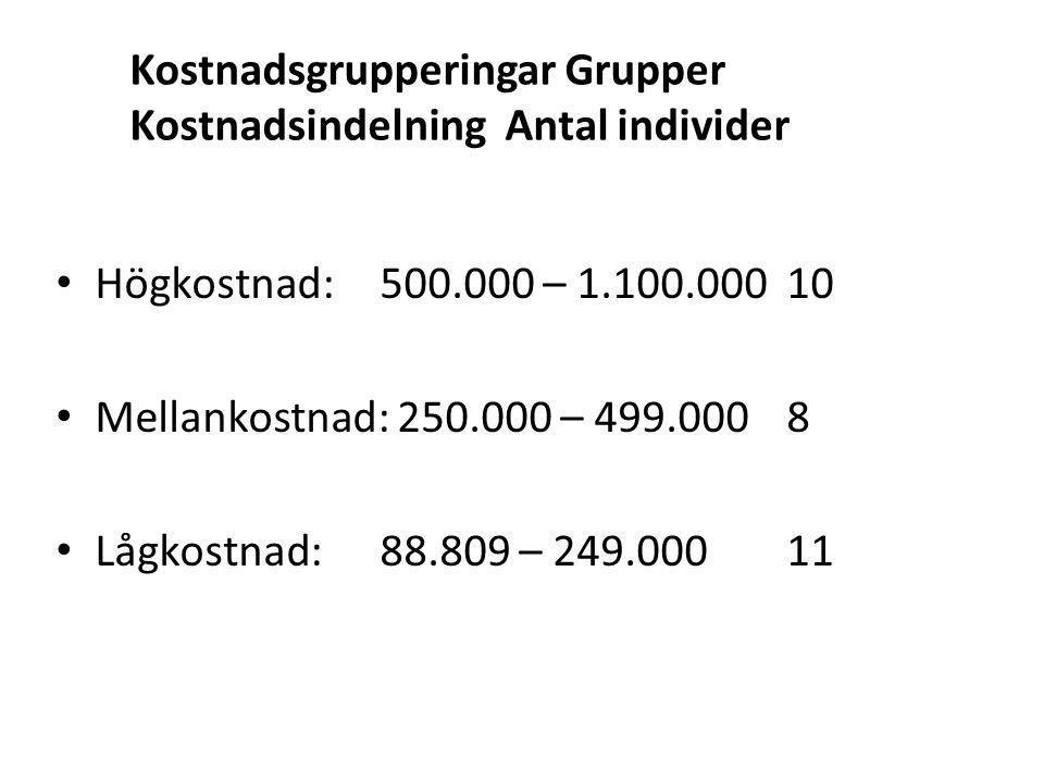 Kostnadsgrupperingar Grupper Kostnadsindelning Antal individer