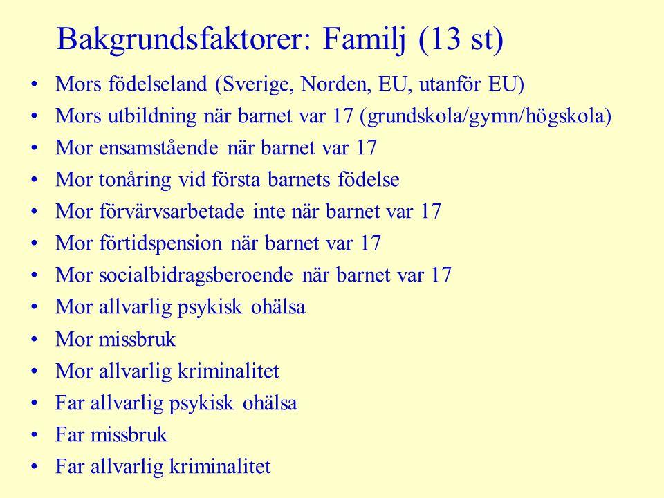 Bakgrundsfaktorer: Familj (13 st)
