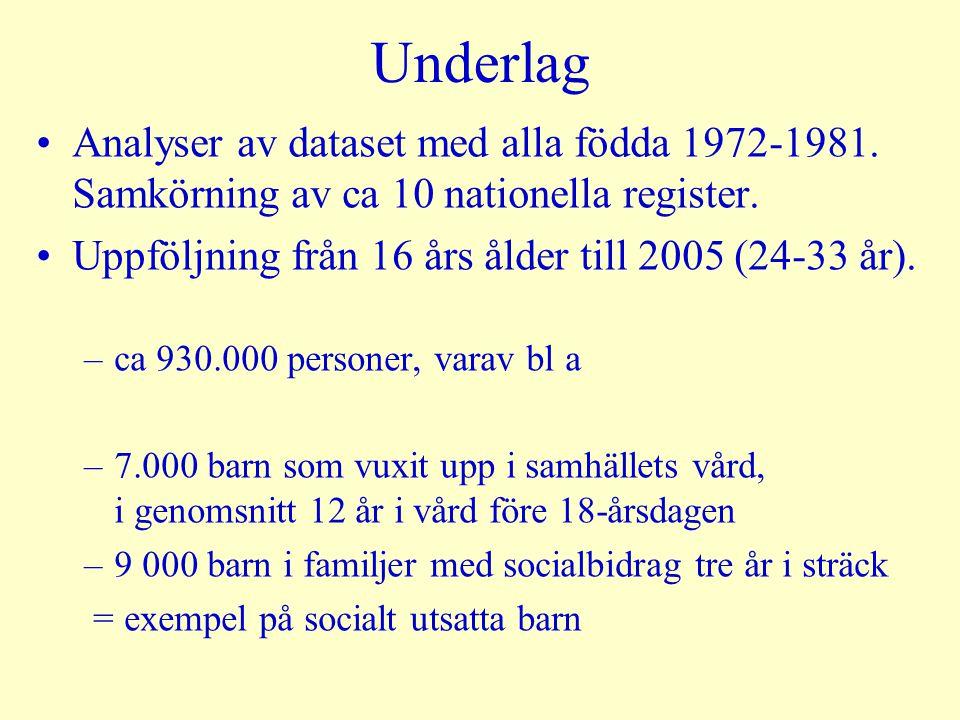 Underlag Analyser av dataset med alla födda 1972-1981. Samkörning av ca 10 nationella register. Uppföljning från 16 års ålder till 2005 (24-33 år).