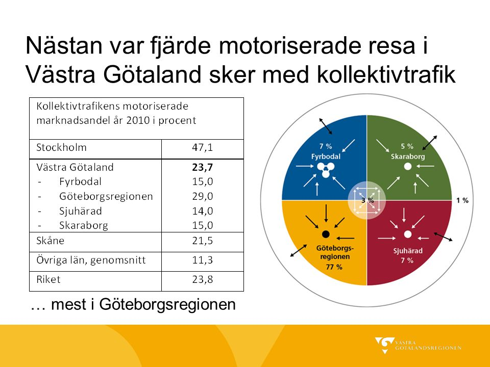 Nästan var fjärde motoriserade resa i Västra Götaland sker med kollektivtrafik