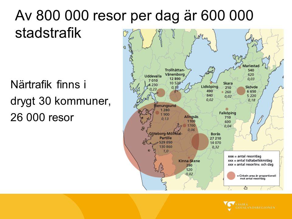 Av 800 000 resor per dag är 600 000 stadstrafik