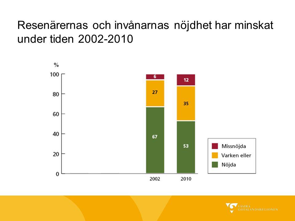 Resenärernas och invånarnas nöjdhet har minskat under tiden 2002-2010