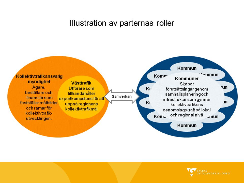 Illustration av parternas roller